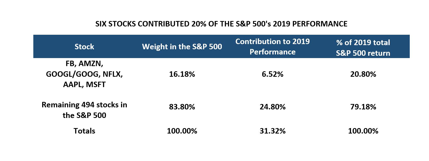 S&P 500 Contributors Chart